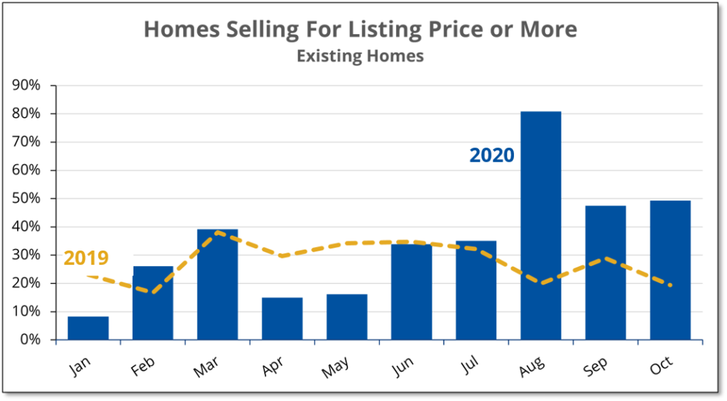 Chart shows that the percentage of existing homes in Prince Edward County which sold for listing price or more was more than double the rate from a year earlier.