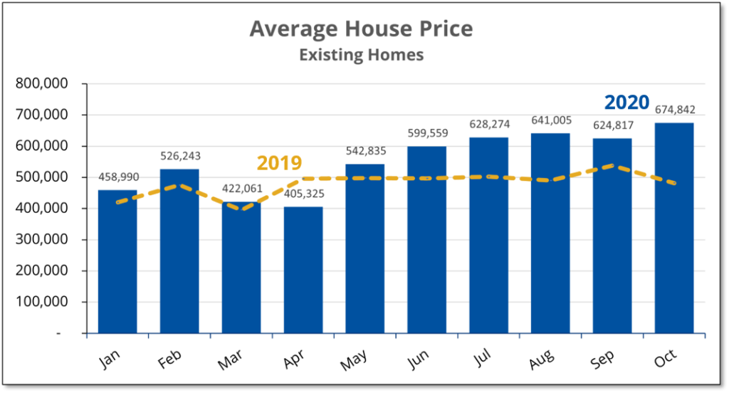 Chart shows that the average price for existing homes sold in Prince Edward County in October 2020 was up 40% compared to a year earlier.