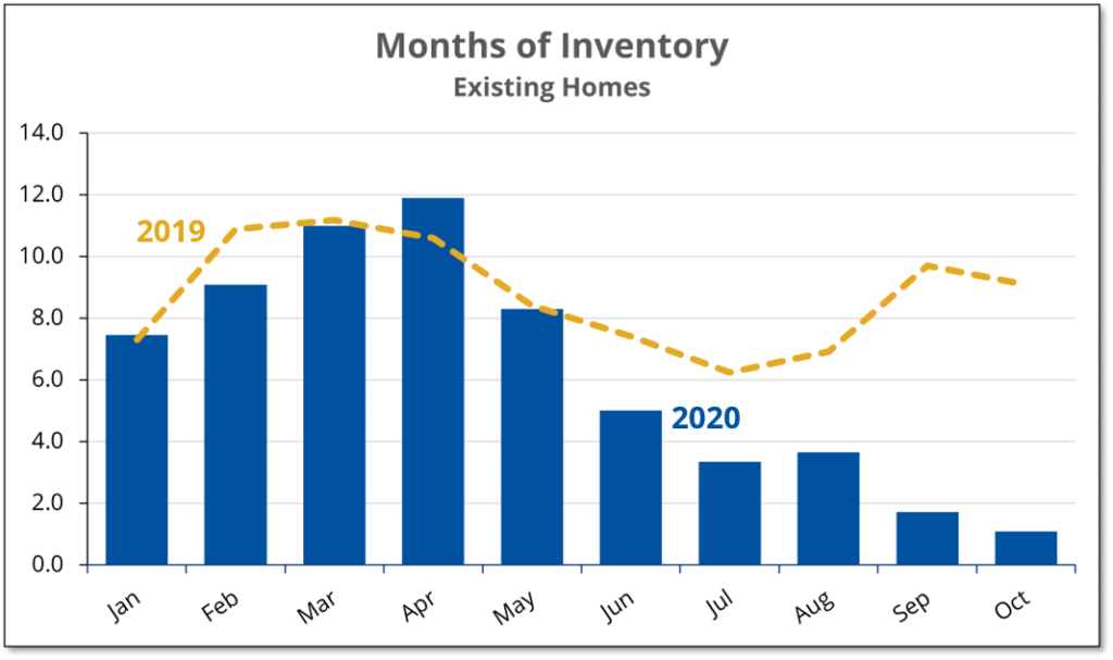Chart shows that the inventory of existing homes available for sale in Prince Edward County in October was 10% of the number a year earlier.