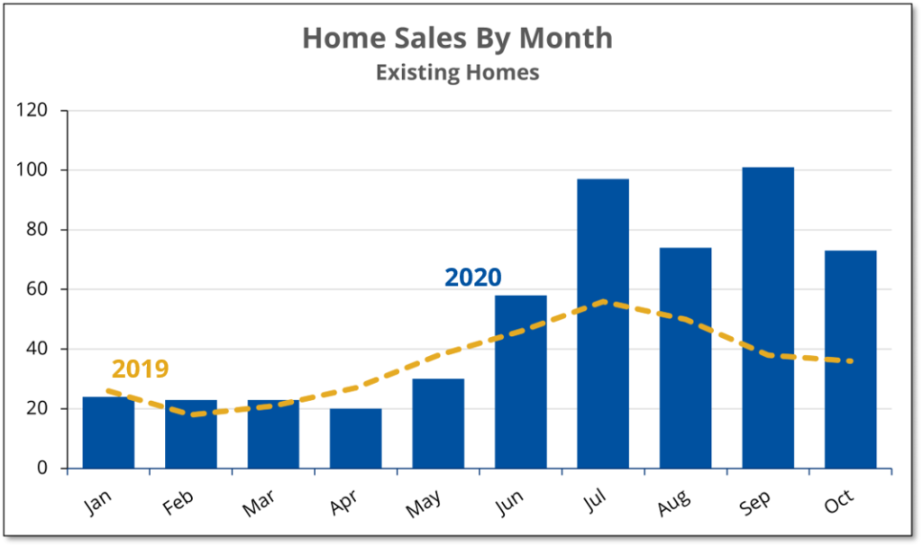 Chart shows that existing homes sales in Prince Edward County in October 2020 were double the number sold a year earlier.