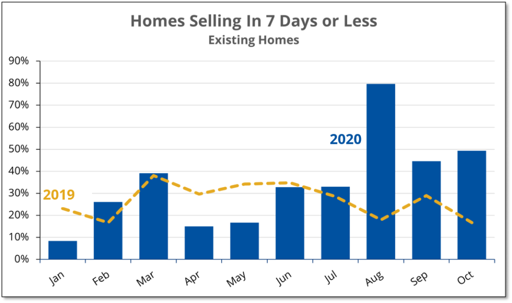 Chart shows that the number of existing Prince Edward County homes selling in a week or less remained high during October 2020.