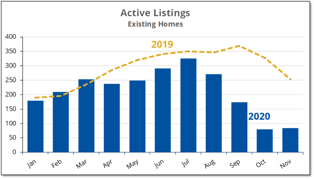Chart shows that while active listings for existing homes increased slightly during November 2020, they remained far below normal levels.