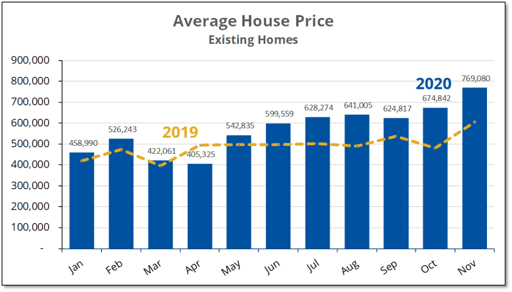Chart shows that the average price for existing homes sales rose to an all-time high of $769,000 during November 2020.