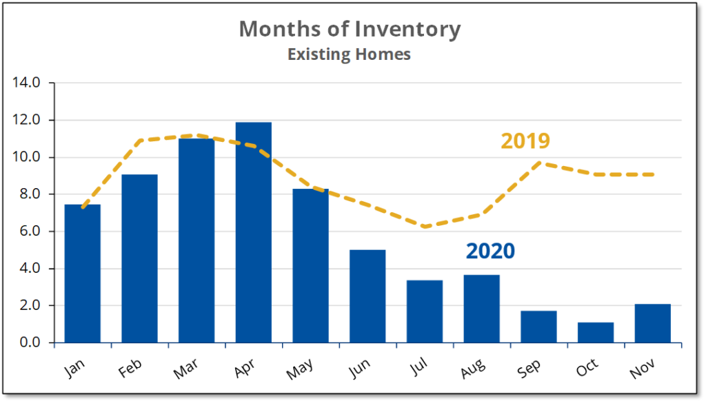 Chart shows that although the number of months of existing homes for sale doubled from October to November 2020, it was still far below normal.