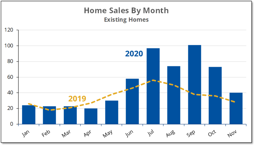 Chart show that existing homes sales fell by 60 from the September peak to reach near a near-normal level during November.