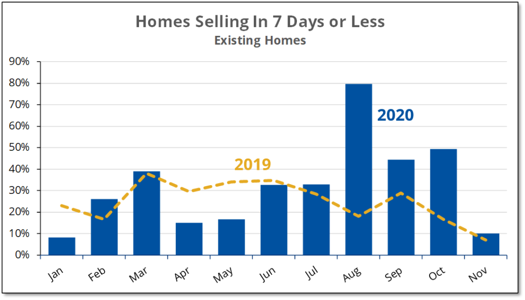 Chart shows that the percentage of existing homes which sold in 7 days or less fell to a normal level during November 2020.