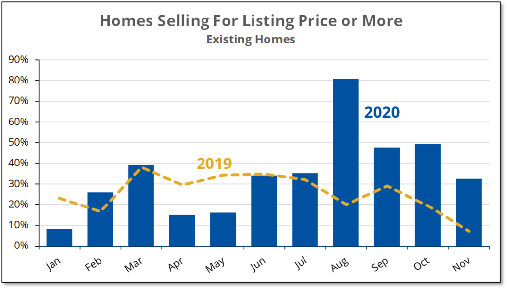 Chart shows that the percentage of existing homes sold at or over listing price fell during November 2020, but was still high compared to normal.