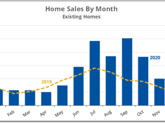 Chart shows that December homes sales in Prince Edward County were almost double last year.