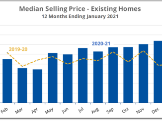 Chart shows that the median selling price for existing homes in Prince Edward County was up 41% in January 2021 compared with a year earlier.