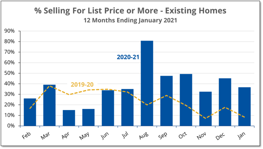 Chart shows that 4 times the normal number of homes in Prince Edward County sold over listing price in January 2021