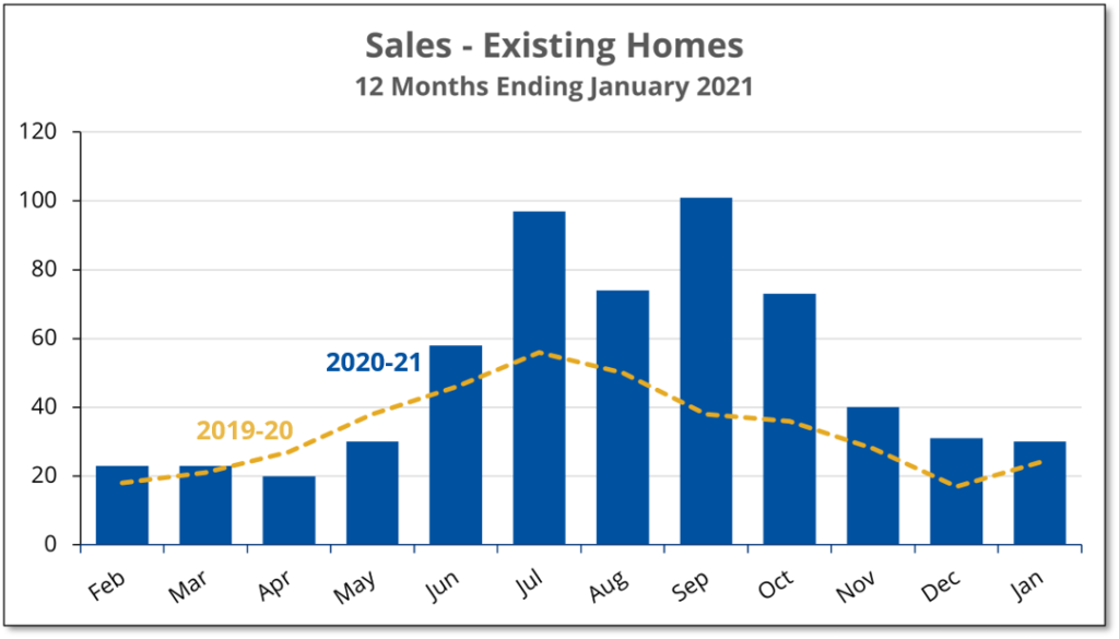 Chart shows that existing home sales in Prince Edward County during January 2021 were up slightly from a year earlier.