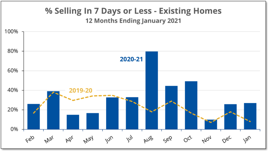Chart shows that the number of homes selling in a week or less increased 3-fold in January 2021 compared to a year earlier.