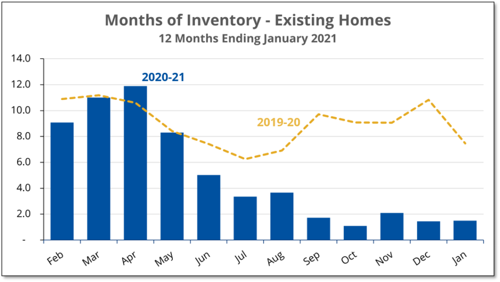 Chart shows that the inventory of Prince Edward County homes for sale during January 2021 was less than 2 months compared with close to 8 months a year earlier.