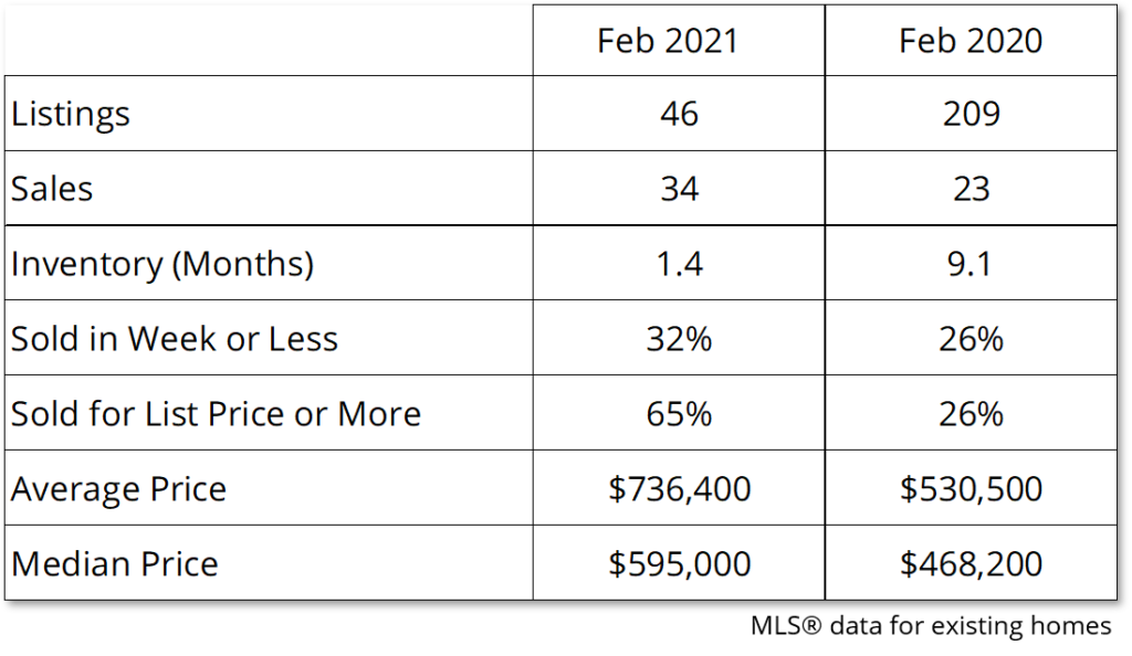 Chart shows that the average house price in Prince Edward County has increased 38% over the last year.