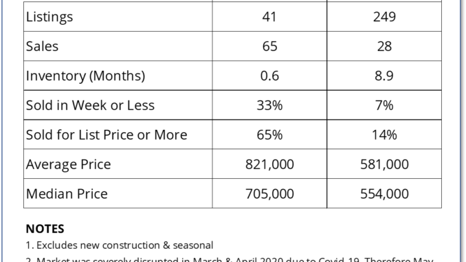 Chart shows that the average house price in Prince Edward County increased by 41% over the preceding 10 months.